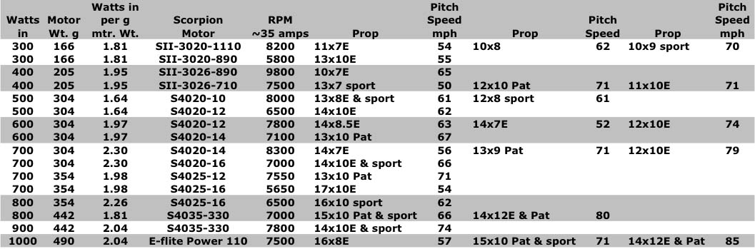 Pitching Speed Conversion Chart - Bitterroot Public Library