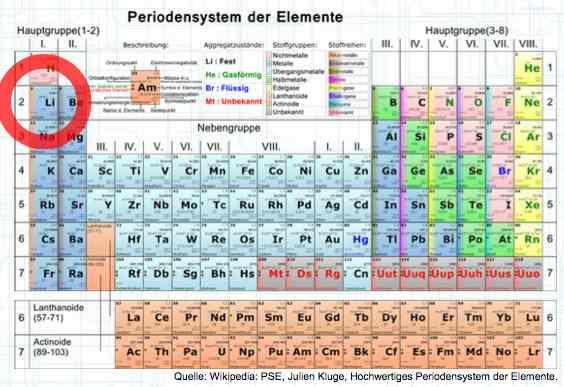 periodic table - Au Periodic Table Wikipedia